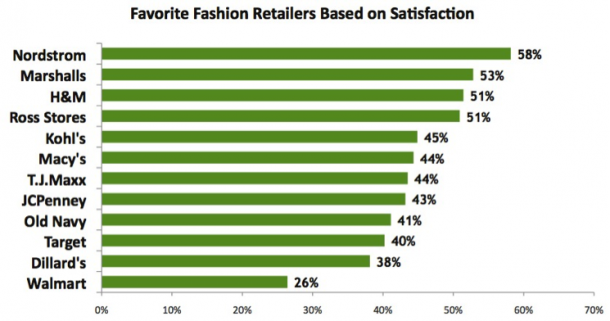 FavortieFashionRetailers