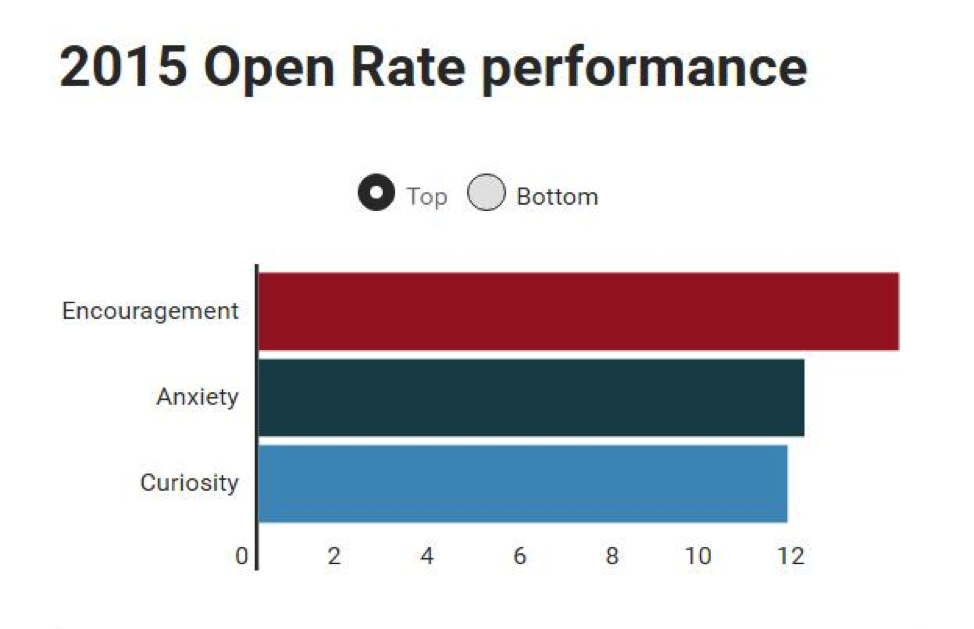 2015OpenRate