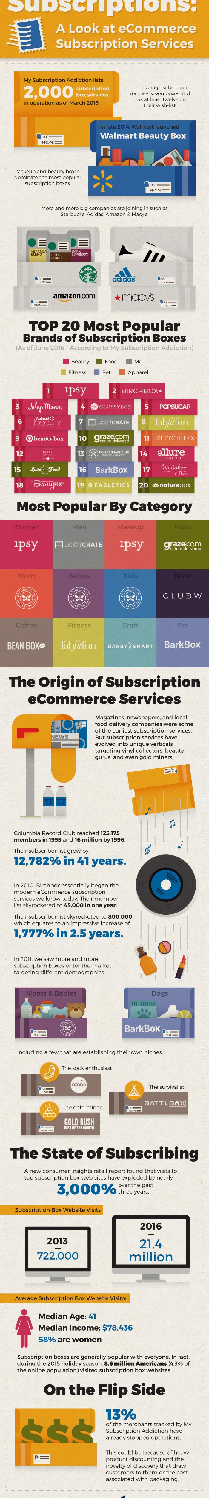 blog-shorr-packaging-ecommerce-subscription-boxes-custom-design-printing