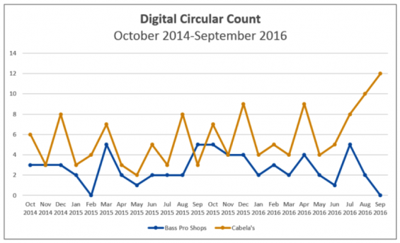 DigitalCircularCount