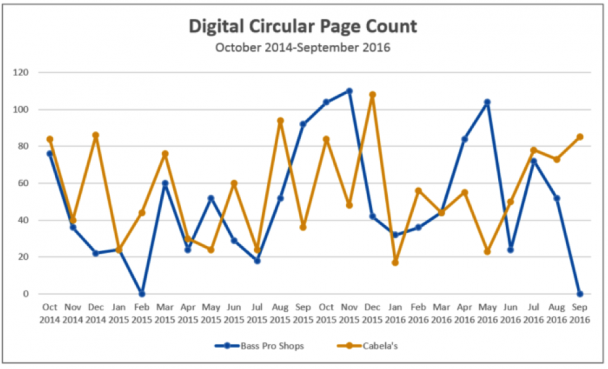 Digital Circular Page Count
