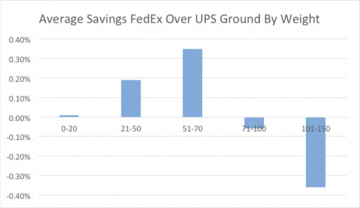 Figure 14: Average Percent Savings FedEx vs. UPS at List Rates. Ground With Weight Breaks.