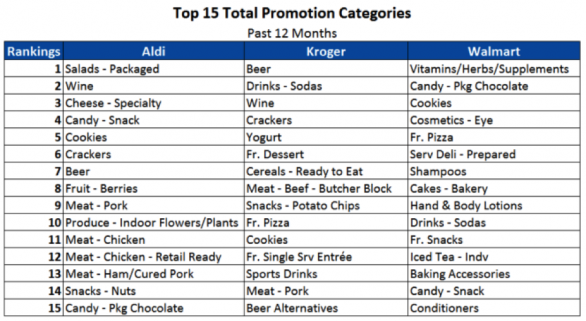 promotion_categories_chart
