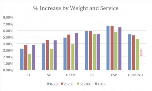Figure 10: Percent increase by weight and service (note ESP includes Zones 5-8 only)