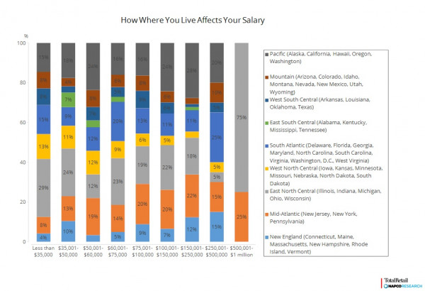 salary affected by location
