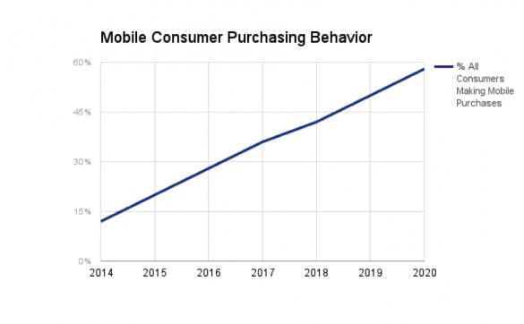 mobileconsumerpurchasingbehavior