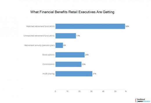 Salary Survey chart 9 financial benefits