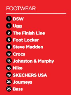 Top Footwear Retailer