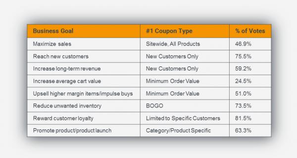 coupon-type-business-goal