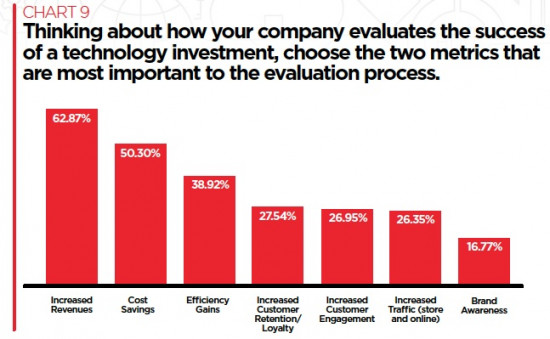 How retailers evaluate the success of a technology implentation