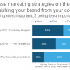 Data from a study conducted by TurnTo on the impact UGC has on consumers' purchase decisions