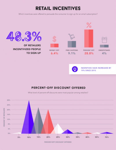 Brands are using email marketing, and discount offers in particular, to acquire customers