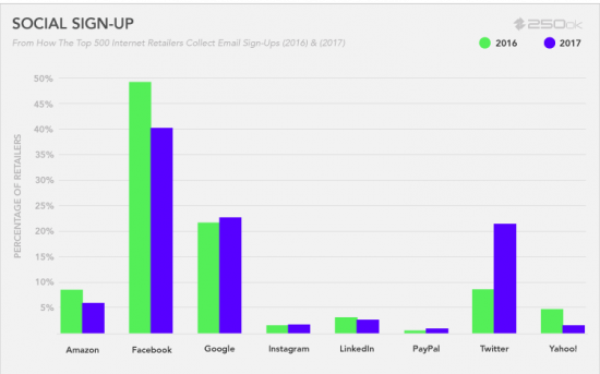 Social media sites are proving to be an effective channel for retailers to sign up consumers for their email marketing programs