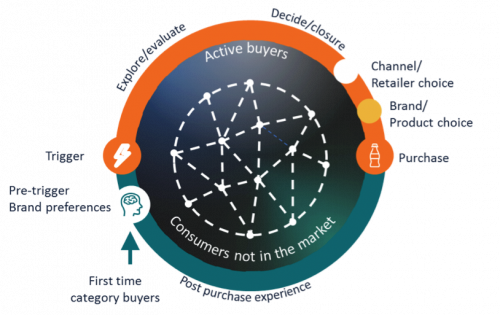 The Path to Purchase Framework