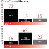 Retailers continue to be challenged by the complexity of cross-channel returns