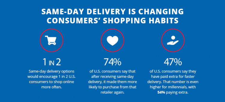 2cfed5472 Why Same-Day Delivery is a Win-Win for Consumers and Retailers