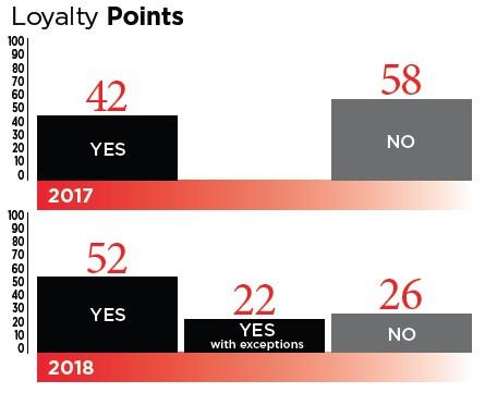 Loyalty Points across channels