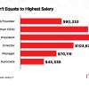 2018 Salary Benchmark Survey - Chart 9