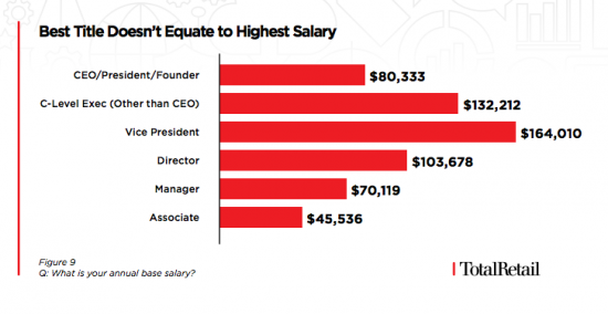 2018 Salary Benchmark Survey - Chart 9