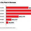2018 Salary Benchmark Survey - Chart 10