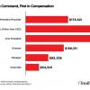 2018 Salary Benchmark Survey - Chart 11
