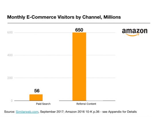 Similarweb monthly e-commerce visitors by channel chart