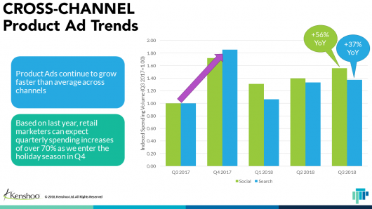 Cross-Channel Product Ad trends chart