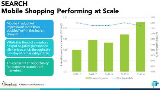 Mobile Shopping Performing at Scale chart