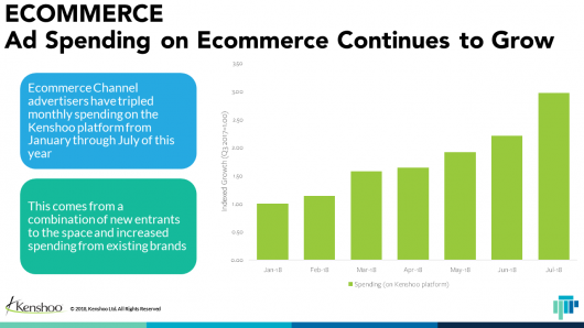 Ad Spend on E-Commerce Continues to Grow chart