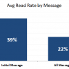 Average Read Rate by Message chart