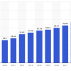 Statista report: Market size of the global language services industry from 2009 to 2021 (in billion U.S. dollars)