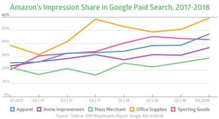 "Goo Adsense: ""Stats Retailers Can't Ignore When Crafting"