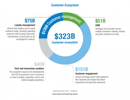 Loyalty Big Picture Report Customer Ecosystem Chart