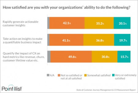 New Report: Organizations Struggle to Quantify the Business Impact of Customer Experience