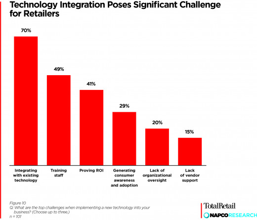 2019 Retail Technology Report, Figure 10