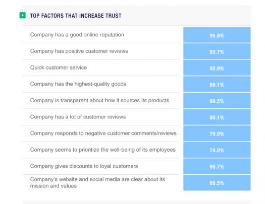 Trustpilot survey chart