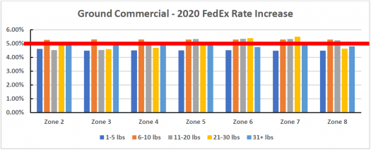 Ground Commercial - 2020 FedEx Rate Increase