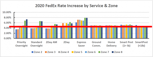 2020 FedEx Rate Increase by Service & Zone