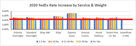 2020 FedEx Rate Increase by Service & Weight