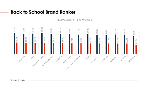 Back to School Brand Ranker Chart
