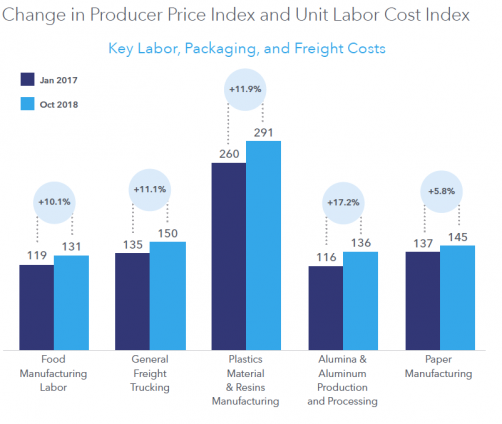 Since 2019, costs for logistics, raw materials, labor and packaging have increased approximately 20%.