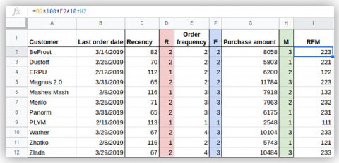 Example of an RFM analysis in Excel