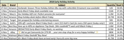 2018 Early Black Friday Email Campaigns of Note