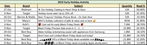 2019 Early Black Friday Email Campaigns of Note