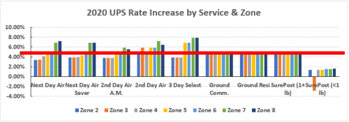 2020 UPS Rate Increase by Service & Zone