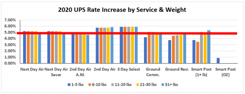 2020 UPS Rate Increase by Service & Weight