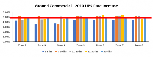 Ground Commercial - 2020 UPS Rate Increase