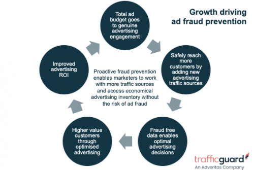 Growth driving ad fraud prevention chart