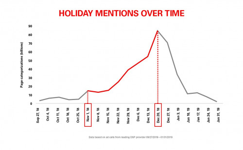 holiday mentions