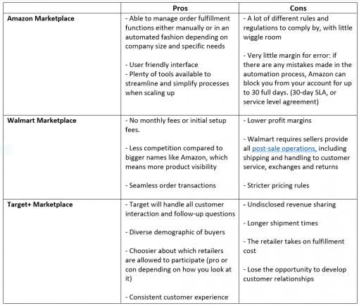 Marketplace Comparison Graph
